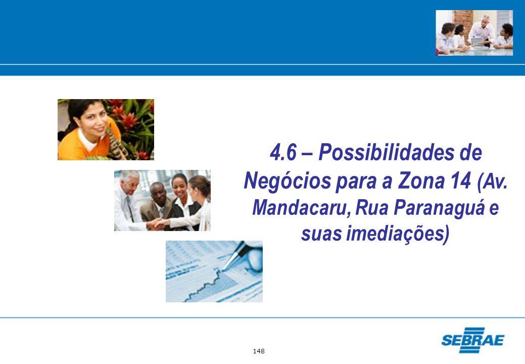 4. 6 – Possibilidades de Negócios para a Zona 14 (Av