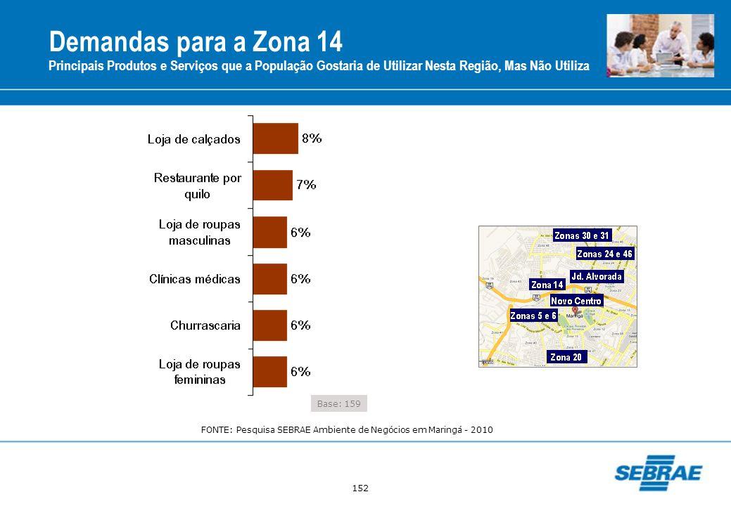 Demandas para a Zona 14Principais Produtos e Serviços que a População Gostaria de Utilizar Nesta Região, Mas Não Utiliza.