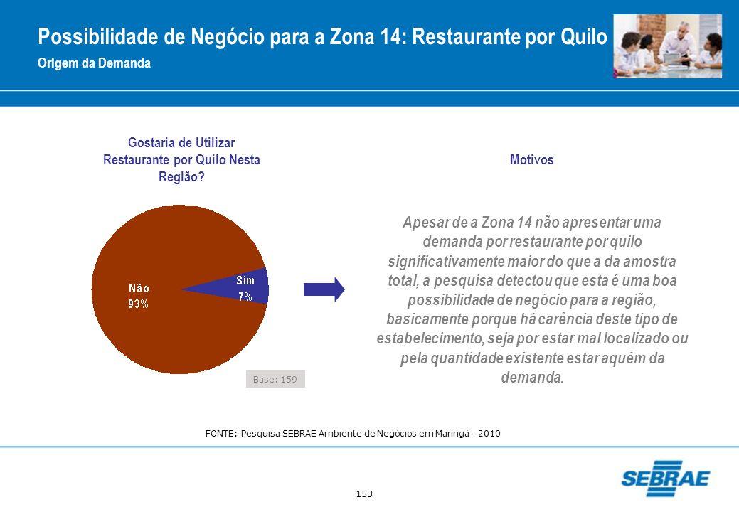 Possibilidade de Negócio para a Zona 14: Restaurante por Quilo