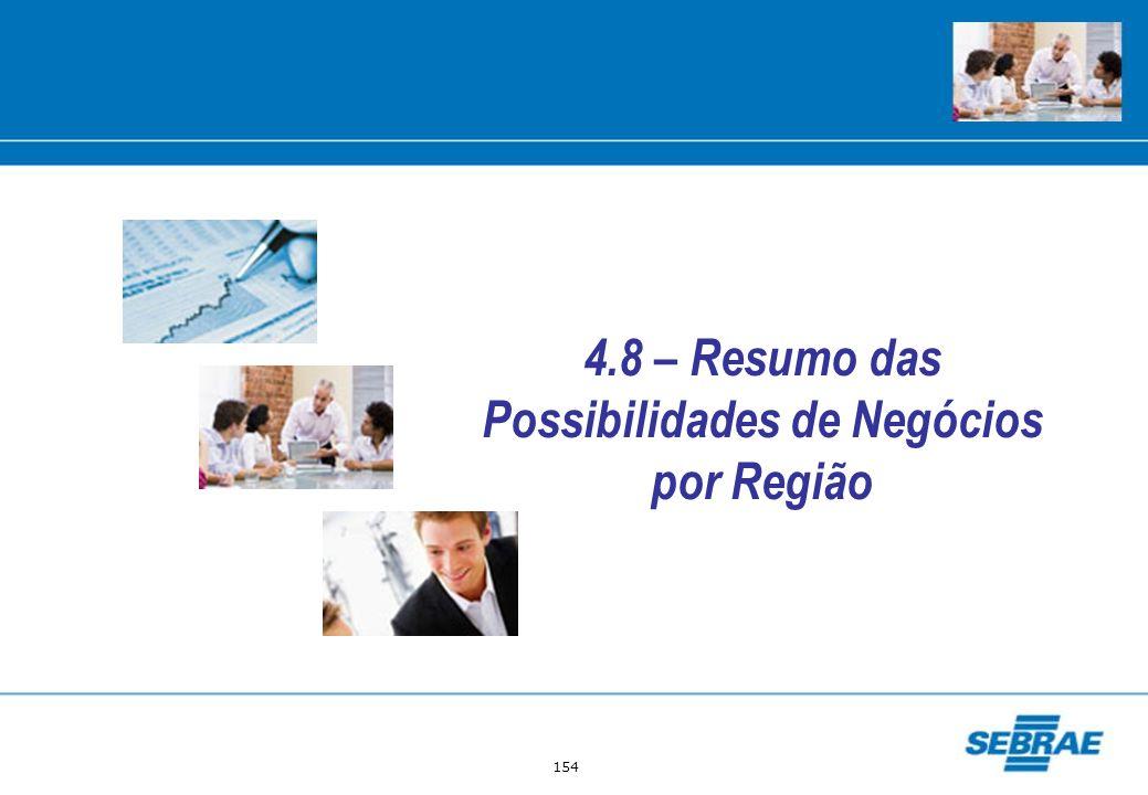 4.8 – Resumo das Possibilidades de Negócios por Região
