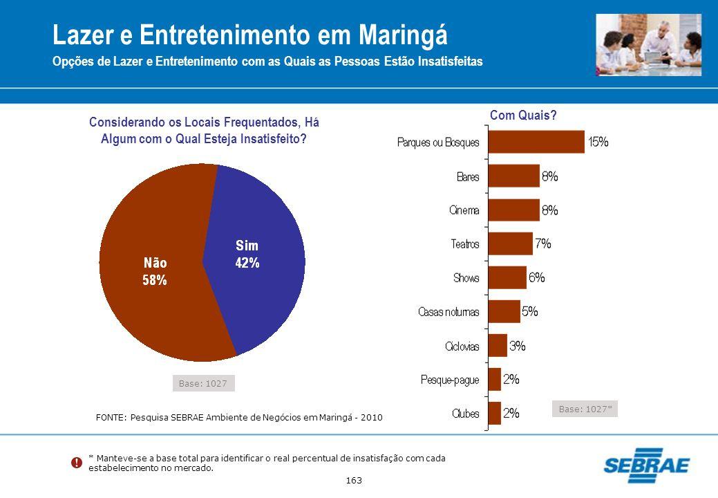 Lazer e Entretenimento em Maringá