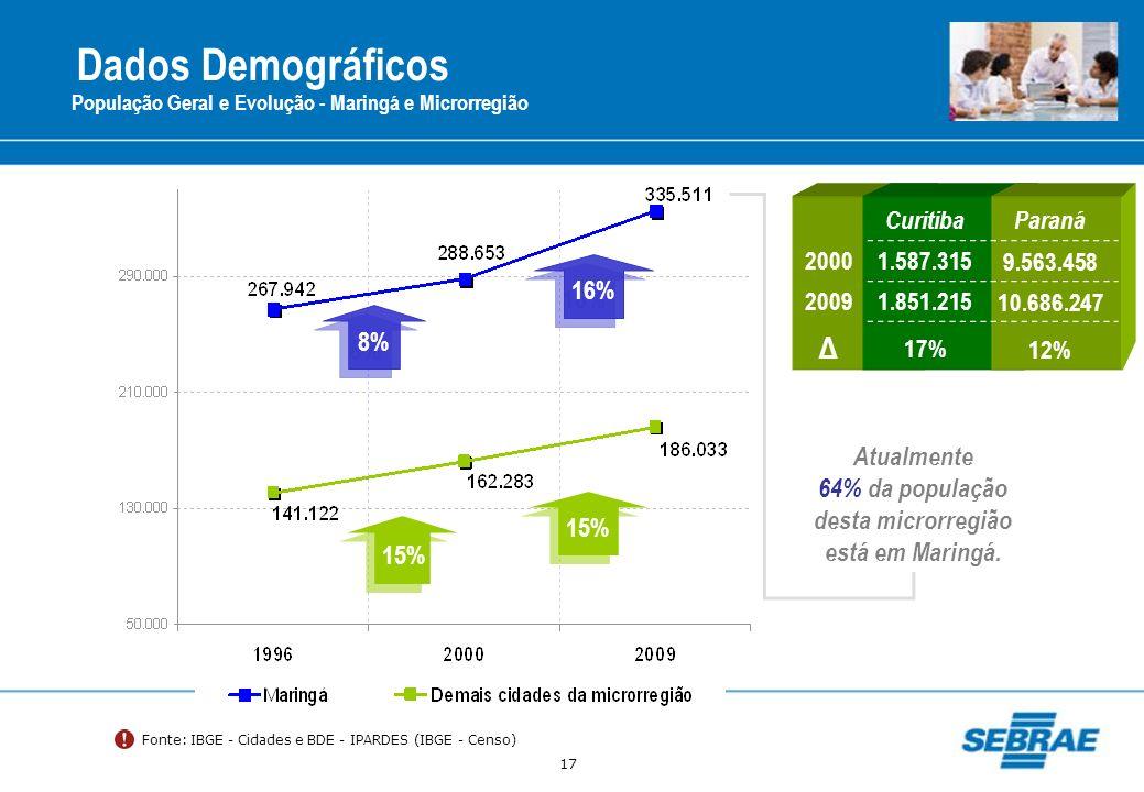 64% da população desta microrregião está em Maringá.