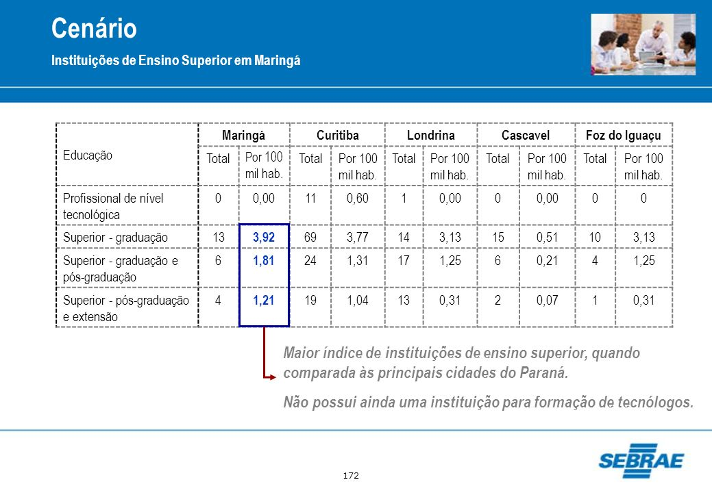 Cenário Instituições de Ensino Superior em Maringá. Educação. Maringá. Curitiba. Londrina. Cascavel.