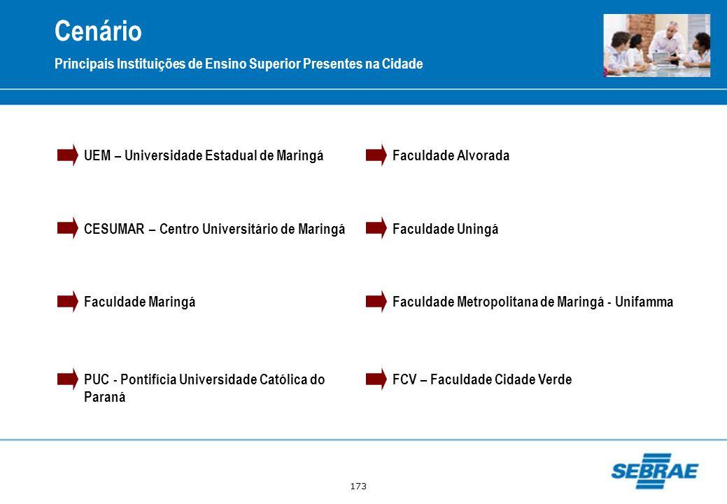 Cenário Principais Instituições de Ensino Superior Presentes na Cidade