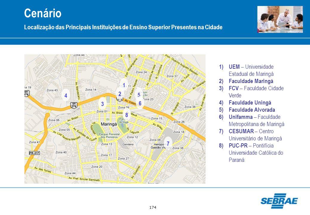 Cenário Localização das Principais Instituições de Ensino Superior Presentes na Cidade. UEM – Universidade Estadual de Maringá.