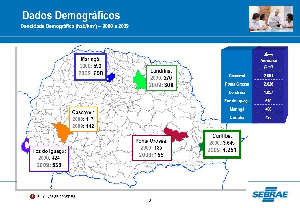 Dados Demográficos 2009: 690 2009: 308 2009: 4.251 2009: 155 2009: 533