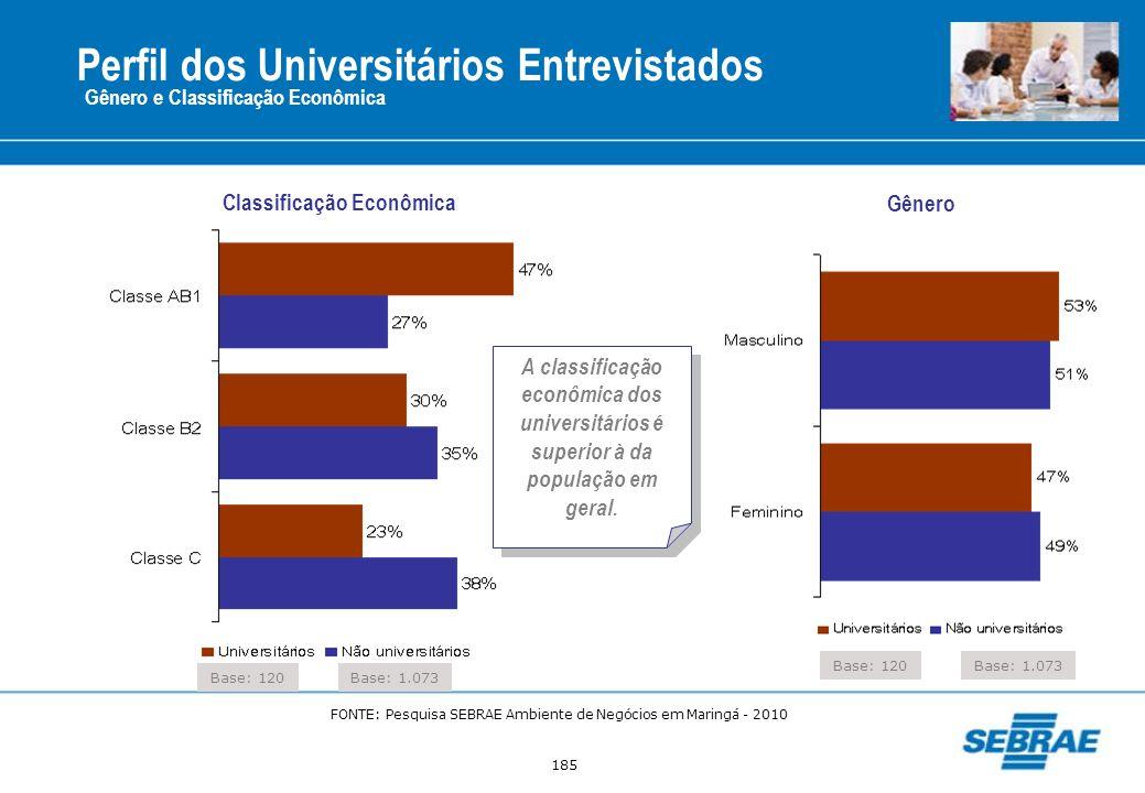Perfil dos Universitários Entrevistados