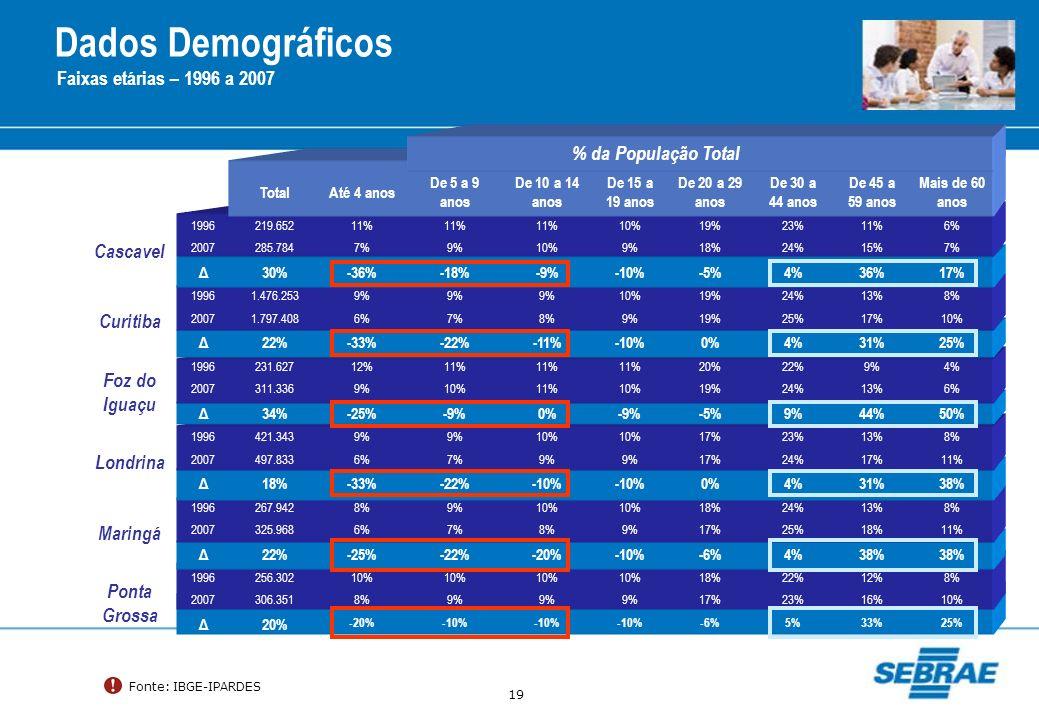 Dados Demográficos Faixas etárias – 1996 a 2007 % da População Total