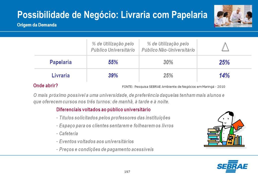 Possibilidade de Negócio: Livraria com Papelaria