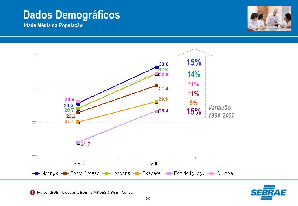 Dados Demográficos 15% 15% 14% 11% 11% 9% Variação 1996-2007