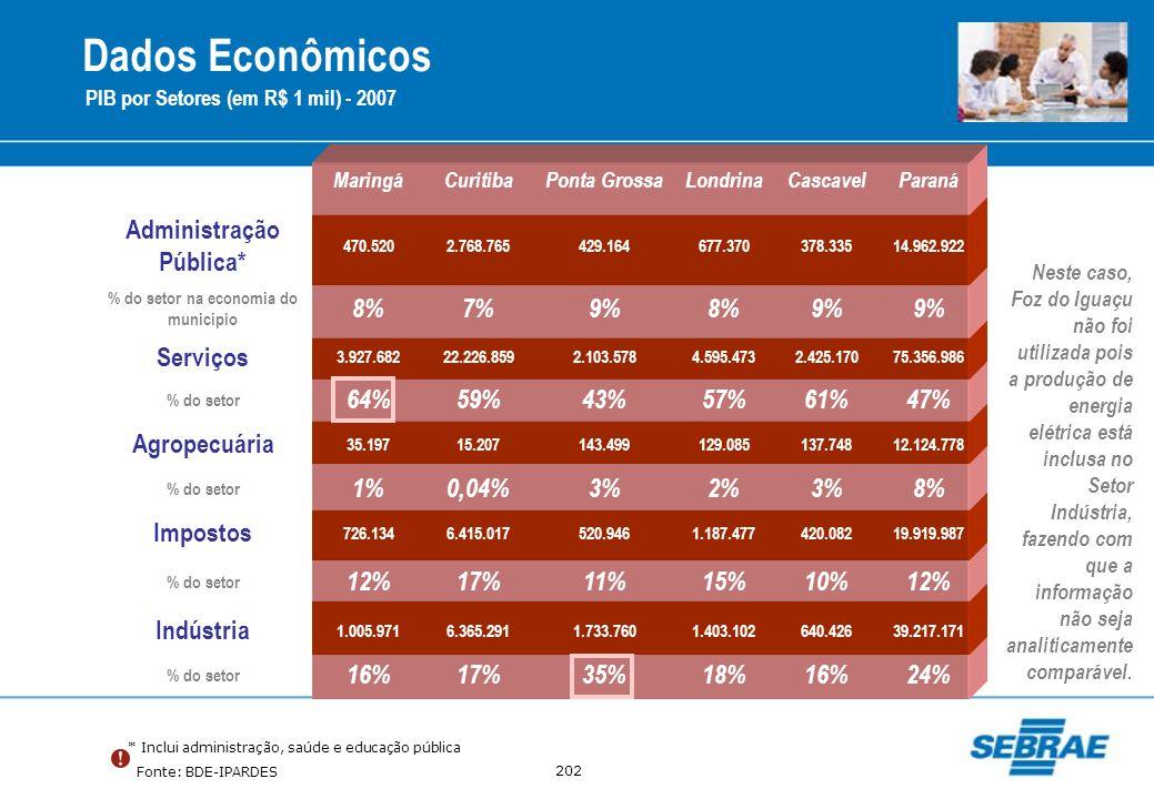 Administração Pública* % do setor na economia do município
