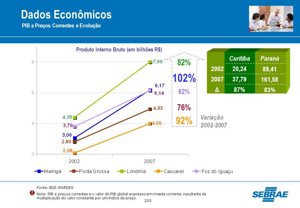 Produto Interno Bruto (em bilhões R$)