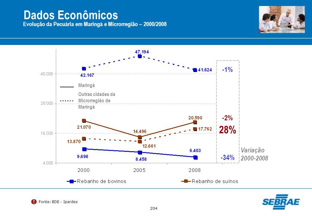 Dados Econômicos 28% -1% -2% -34% Variação 2000-2008