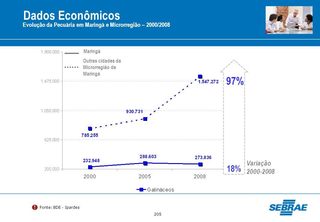 Dados Econômicos 97% 18% Variação 2000-2008