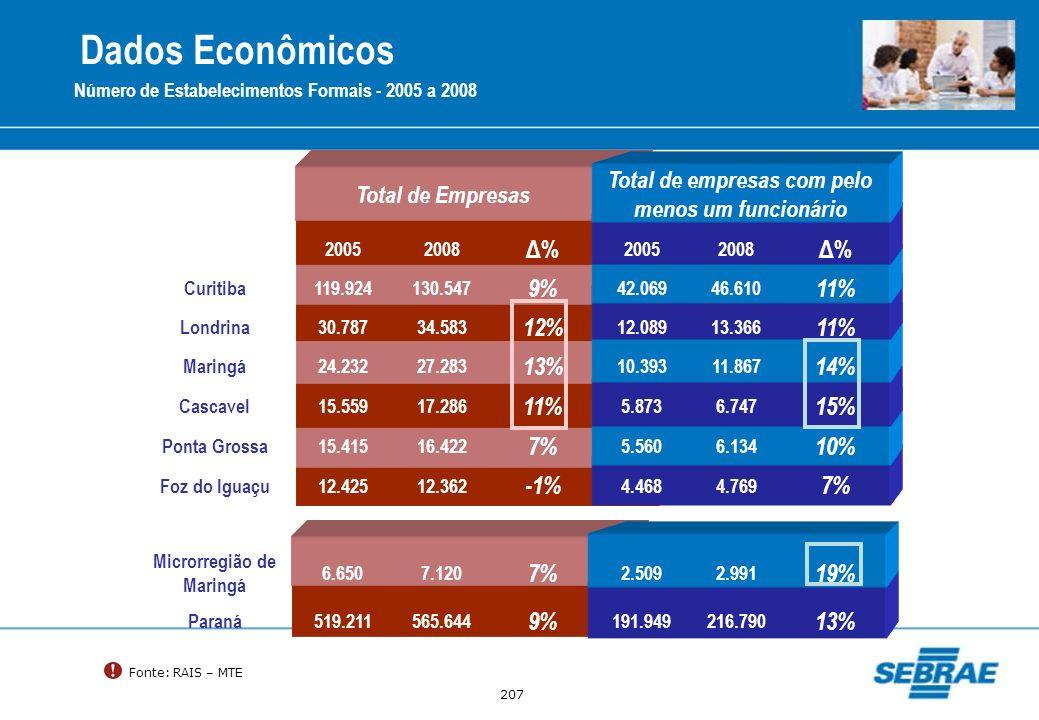 Dados Econômicos Δ% 9% 11% 12% 13% 14% 15% 7% 10% -1% 19%