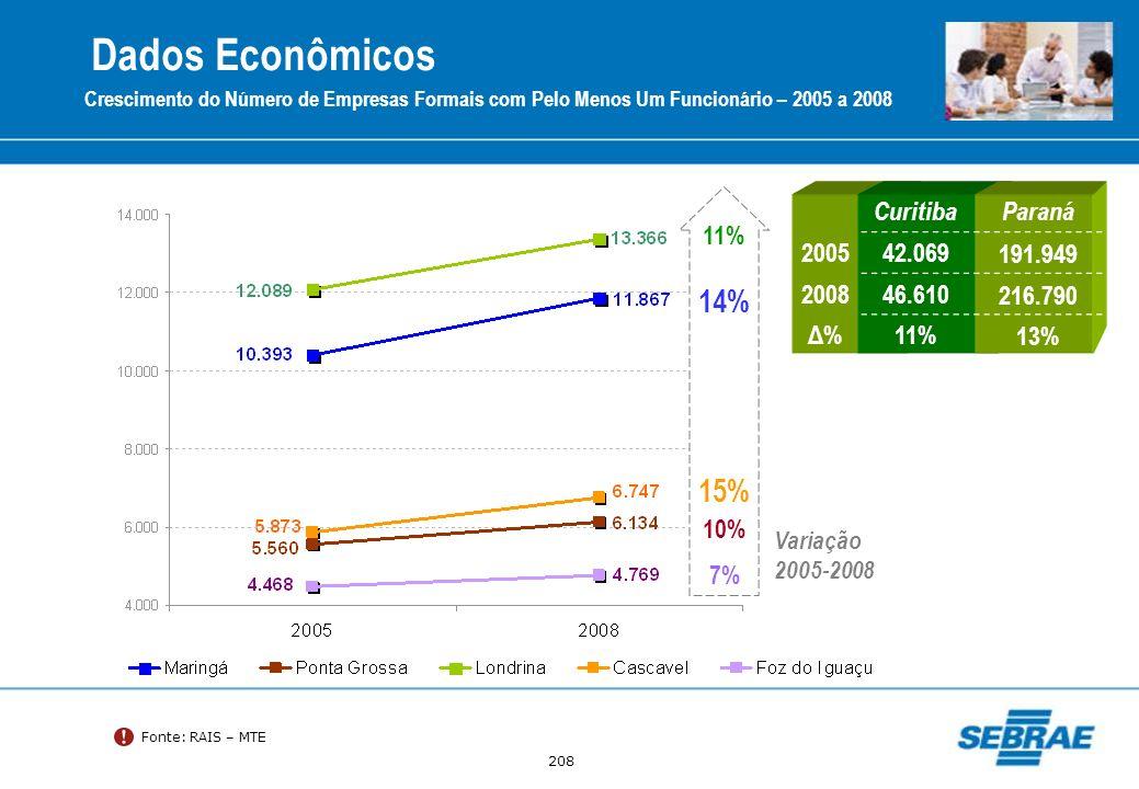 Dados Econômicos 14% 15% Curitiba Paraná 2005 42.069 191.949 2008