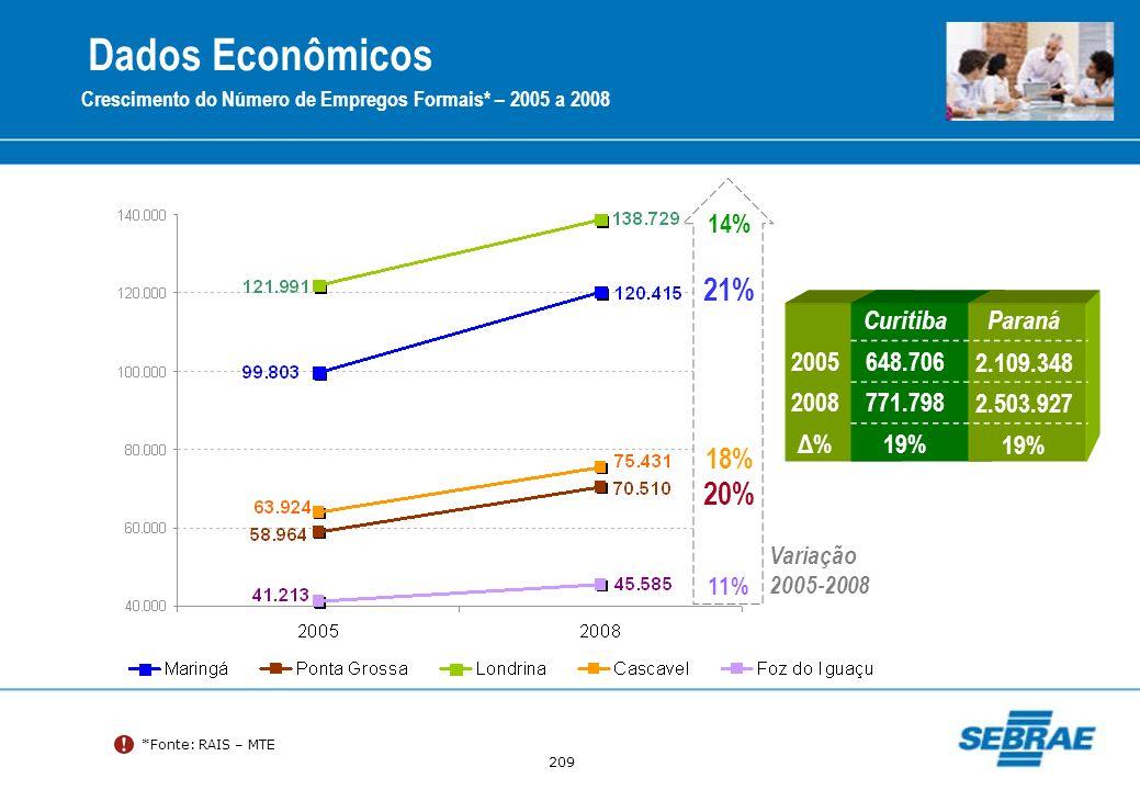 Dados Econômicos 21% 20% 18% 14% Curitiba Paraná 2005 648.706
