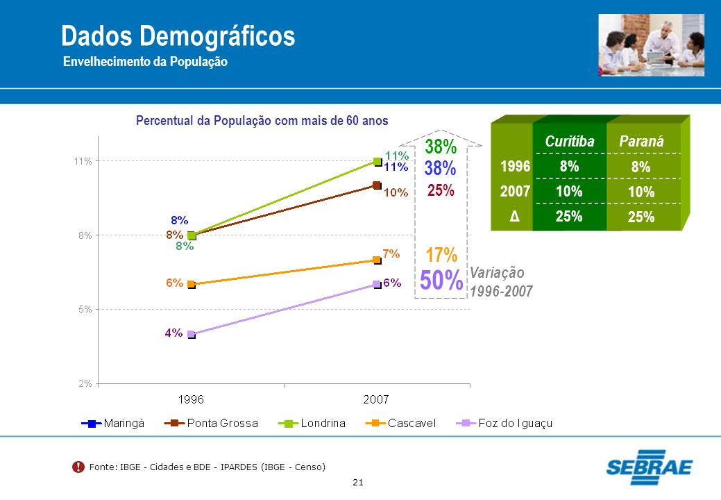 Dados Demográficos 50% 38% 38% 17% 25% Curitiba Paraná 1996 8% 2007