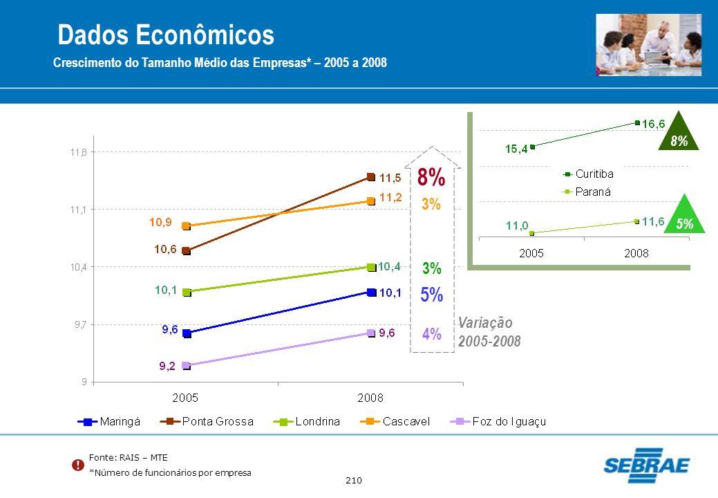 Dados Econômicos 8% 5% 3% 3% 4% Variação 2005-2008 8% 5%