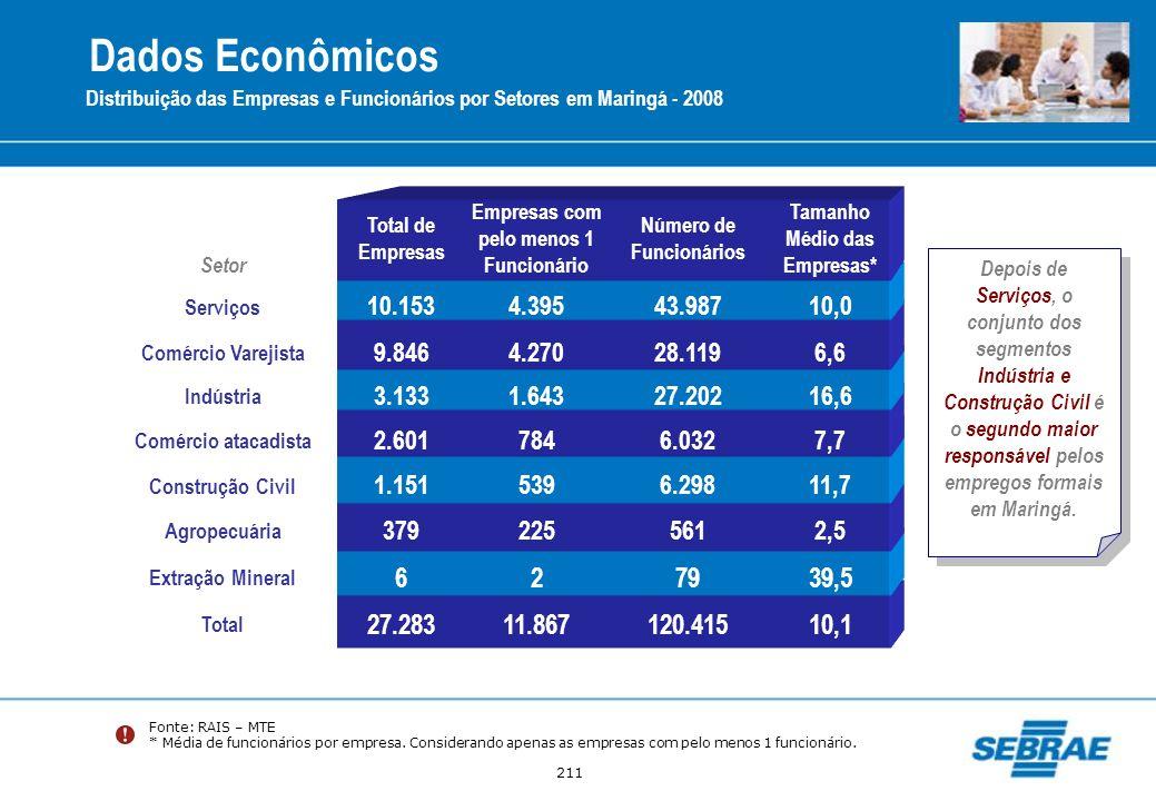 Dados Econômicos Distribuição das Empresas e Funcionários por Setores em Maringá - 2008. Setor. Total de Empresas.