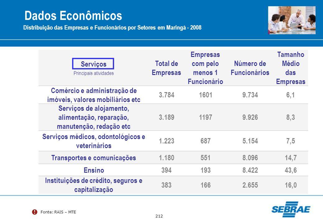 Dados Econômicos Serviços Total de Empresas