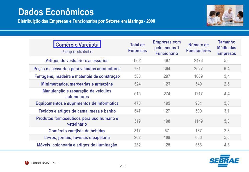 Dados Econômicos Comércio Varejista