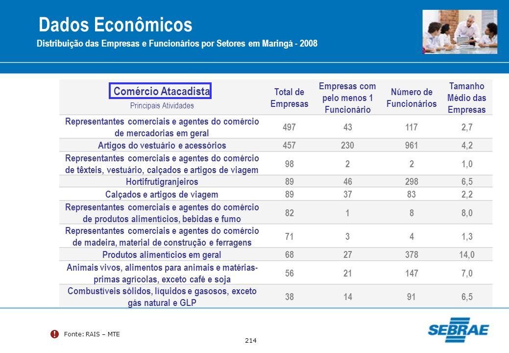 Dados Econômicos Comércio Atacadista