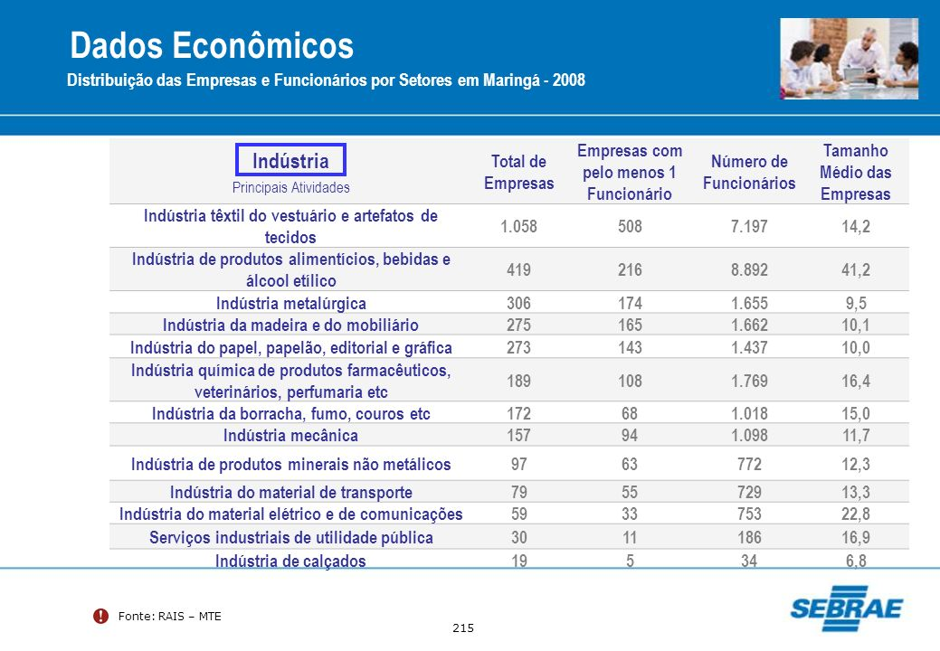 Dados Econômicos Indústria