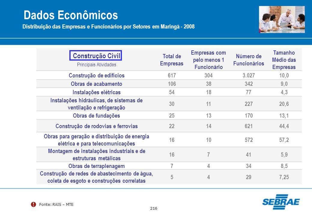 Dados Econômicos Construção Civil