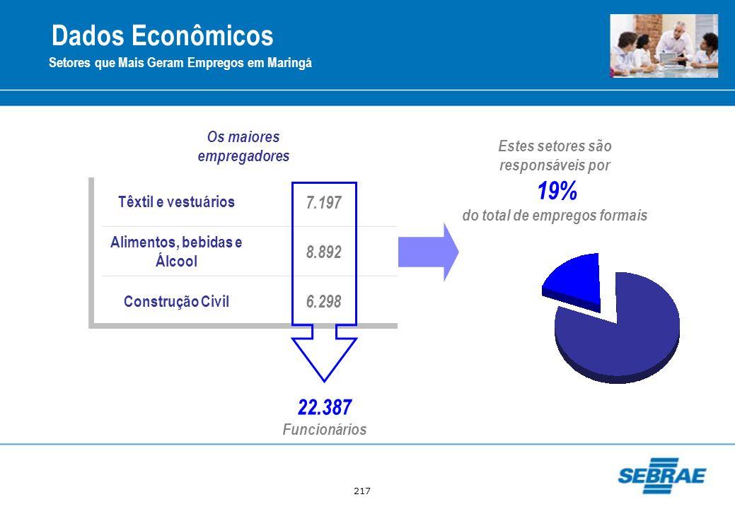 Dados Econômicos 22.387 7.197 8.892 6.298 Têxtil e vestuários