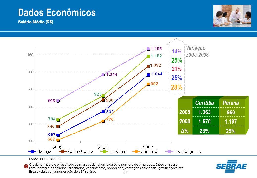 Dados Econômicos 28% 25% 25% 21% Curitiba Paraná 2005 1.363 960 2008