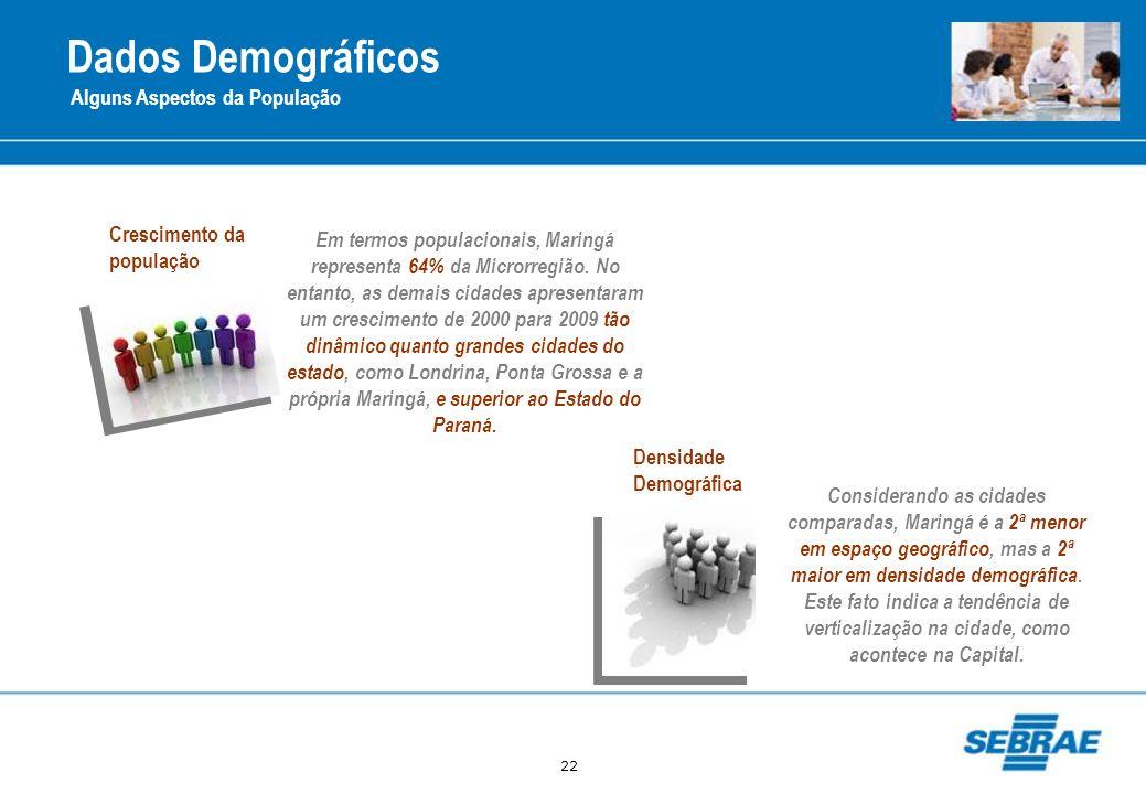 Dados Demográficos Alguns Aspectos da População