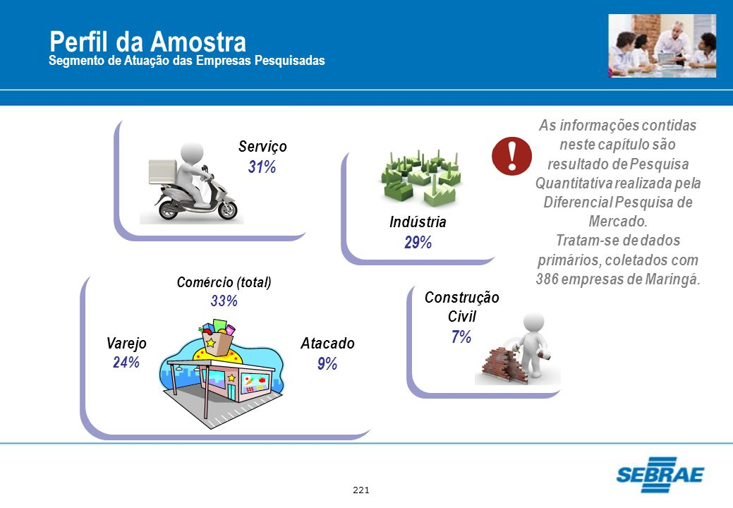 Tratam-se de dados primários, coletados com 386 empresas de Maringá.