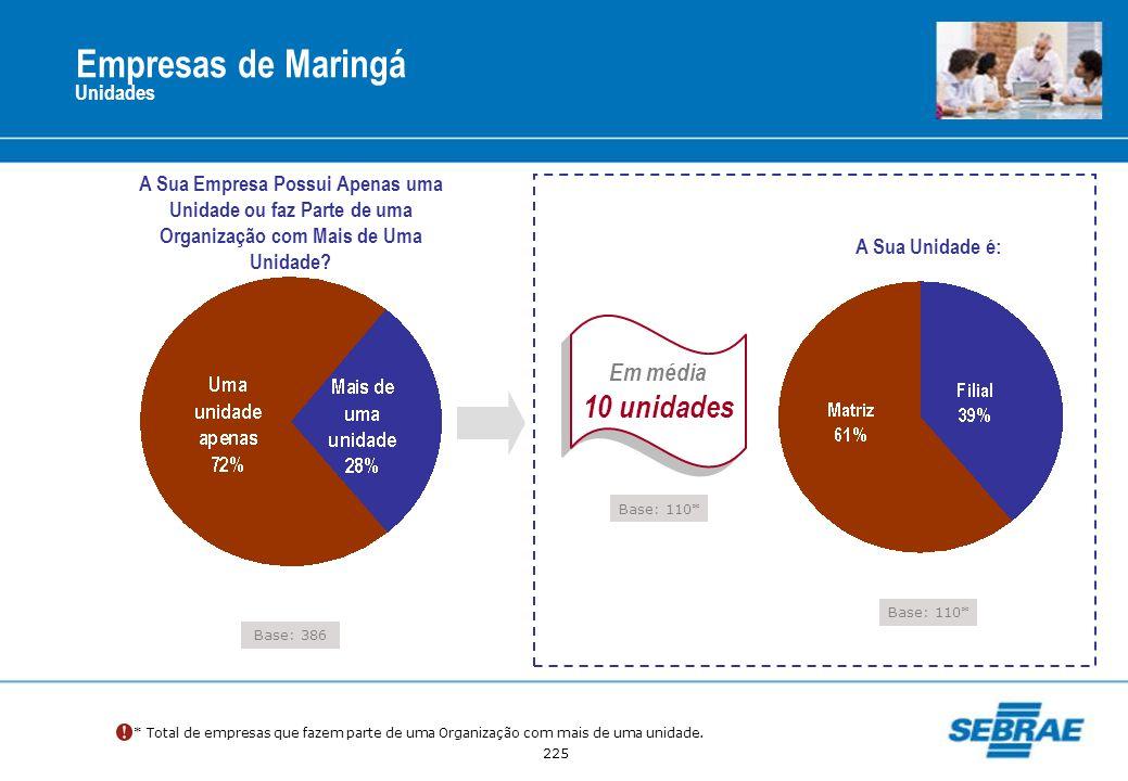 Empresas de Maringá 10 unidades Em média Unidades
