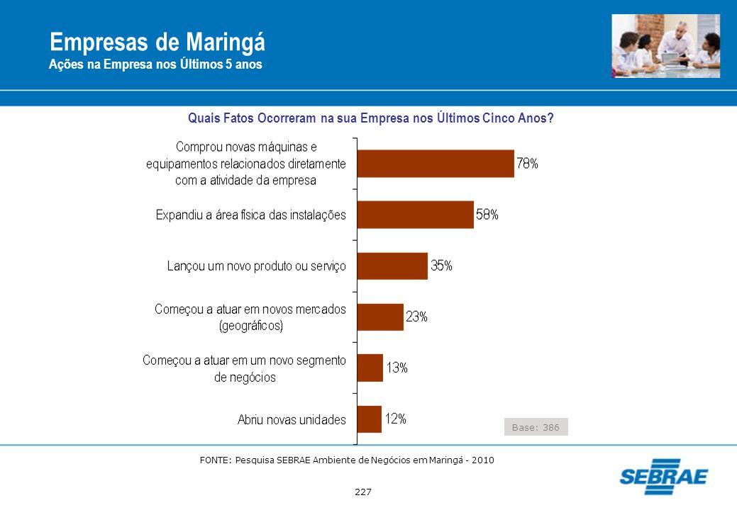 Empresas de Maringá Ações na Empresa nos Últimos 5 anos