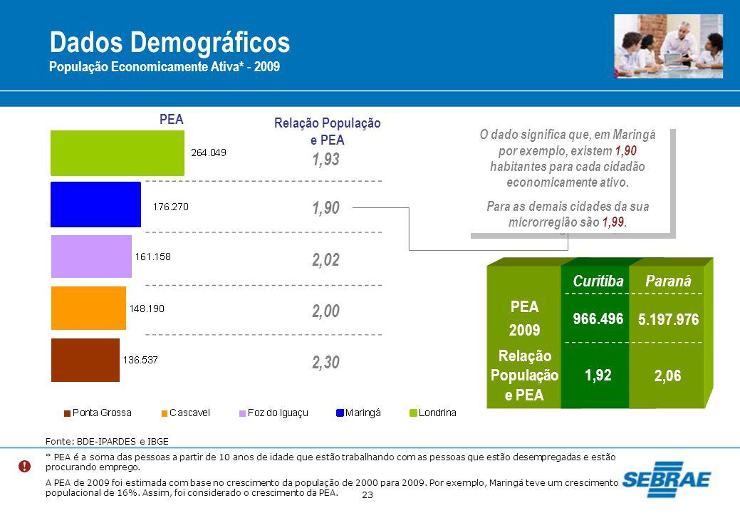 Dados Demográficos 1,93 1,90 2,02 2,00 2,30 Curitiba Paraná PEA 2009