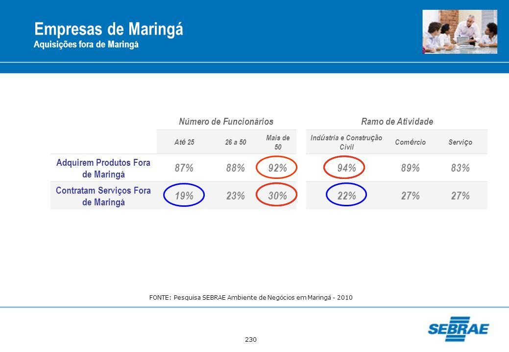 Empresas de Maringá 87% 88% 92% 94% 89% 83% 19% 23% 30% 22% 27%
