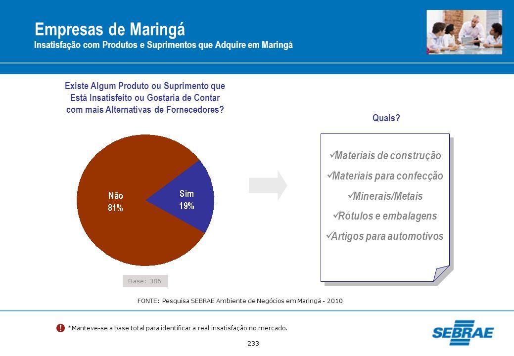 Empresas de Maringá Materiais de construção Materiais para confecção