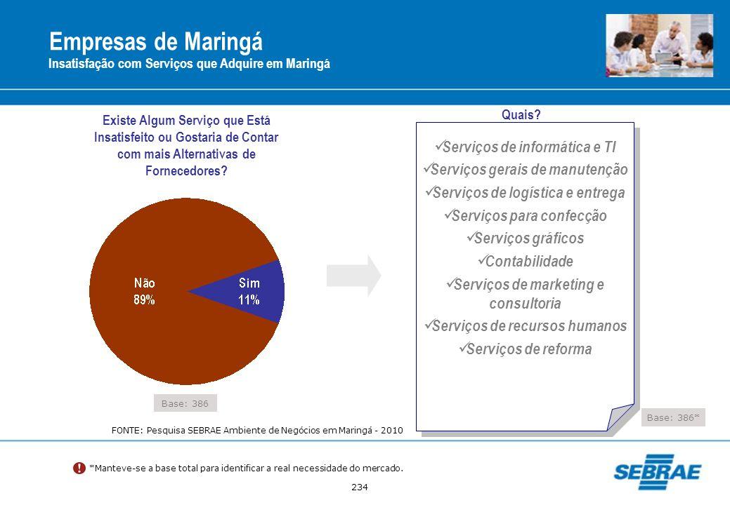 Empresas de Maringá Serviços de informática e TI