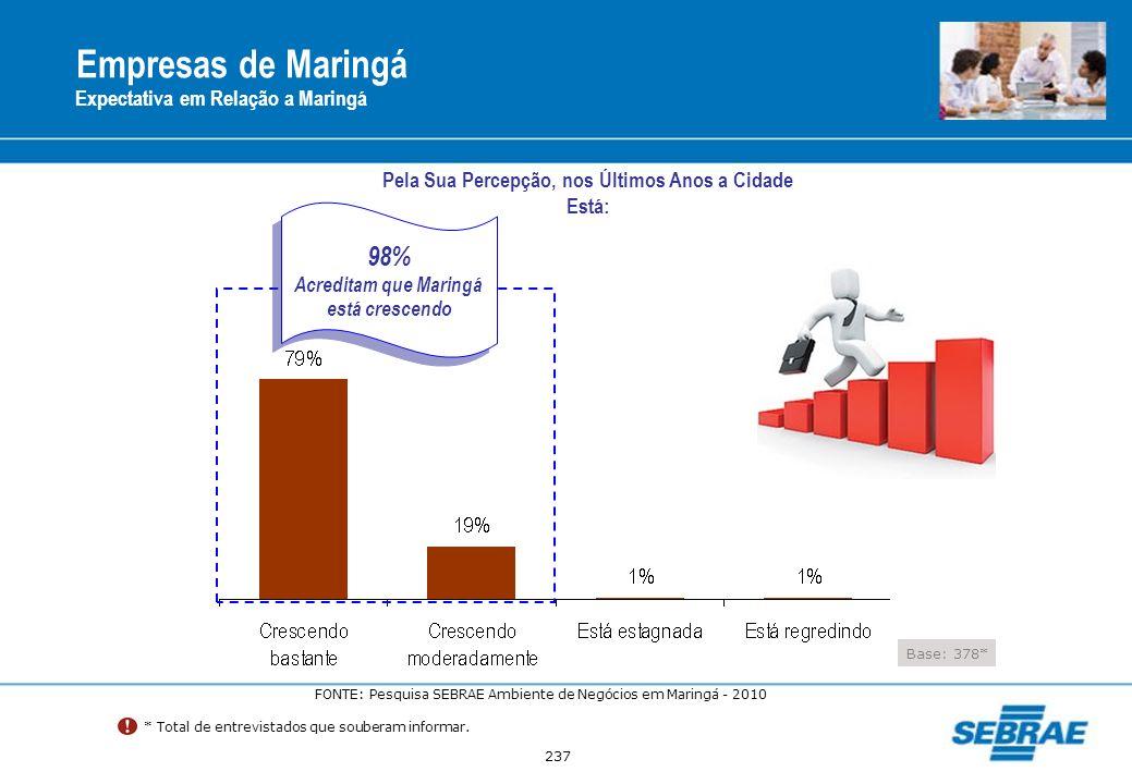 Empresas de Maringá 98% Expectativa em Relação a Maringá