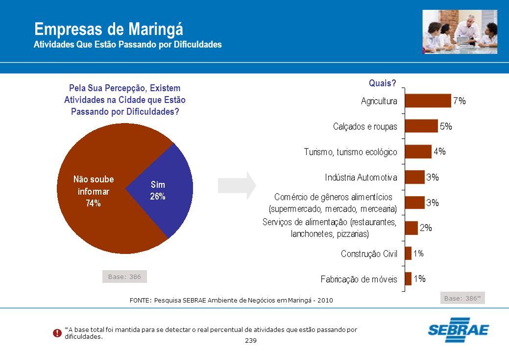 Empresas de Maringá Atividades Que Estão Passando por Dificuldades