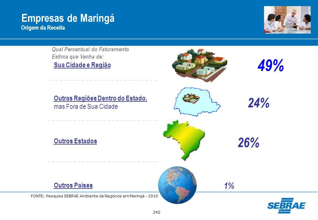 49% 24% 26% Empresas de Maringá 1% Sua Cidade e Região