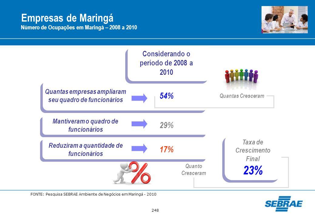 23% Empresas de Maringá 54% 29% 17%