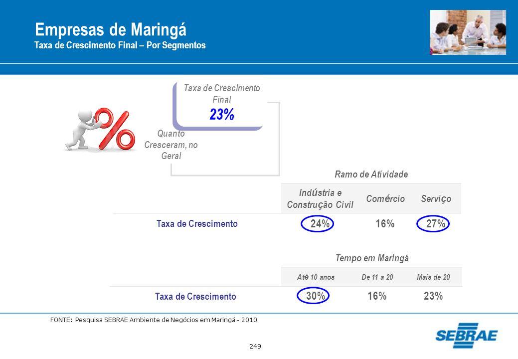 Empresas de Maringá 23% 24% 16% 27% 30% 16% 23%
