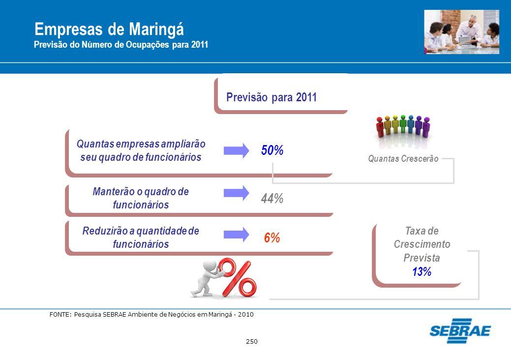 Empresas de Maringá 50% 44% 6% Previsão para 2011 13%