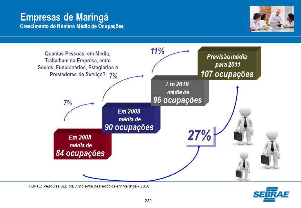 27% Empresas de Maringá 11% 107 ocupações média de 96 ocupações