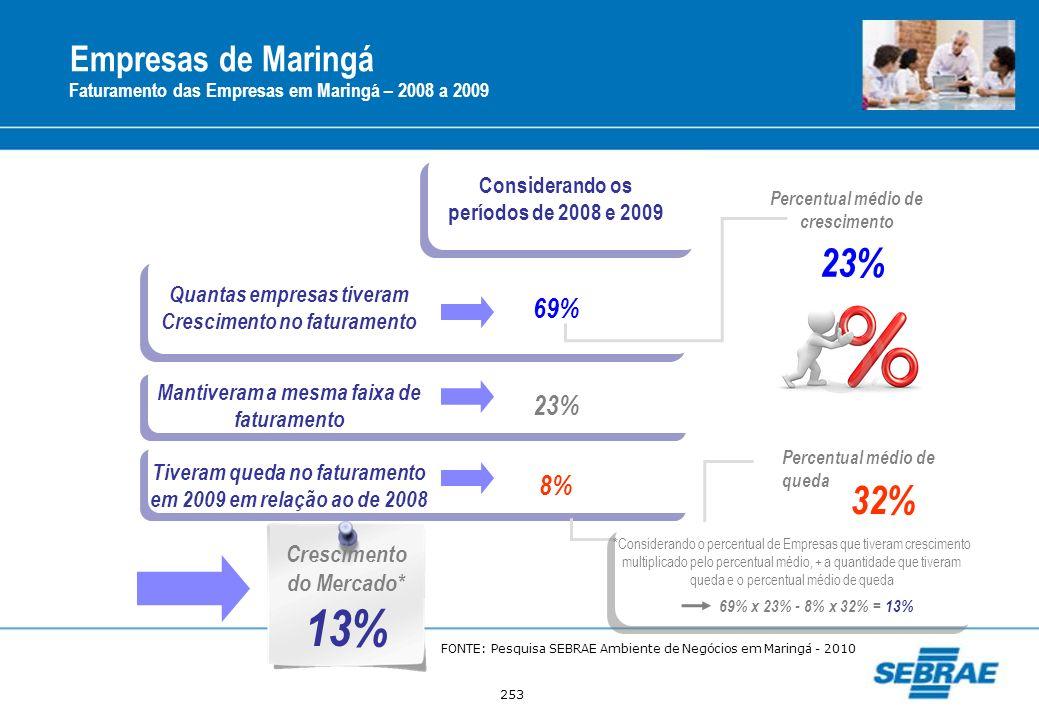 13% 23% 32% Empresas de Maringá 69% 23% 8% Crescimento do Mercado*
