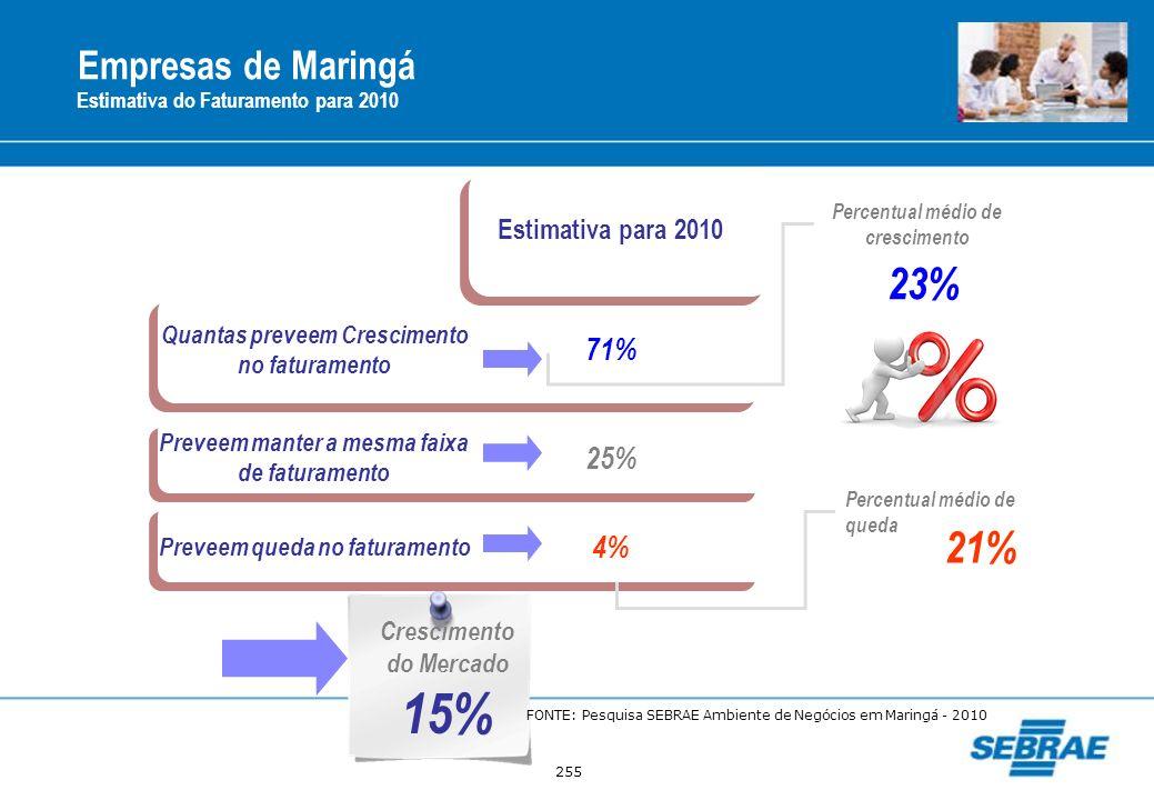 15% 23% 21% Empresas de Maringá 71% 25% 4% Estimativa para 2010