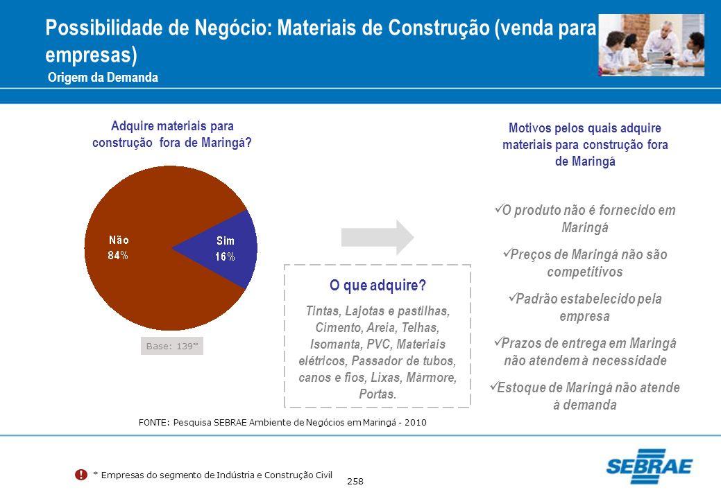 Possibilidade de Negócio: Materiais de Construção (venda para empresas)