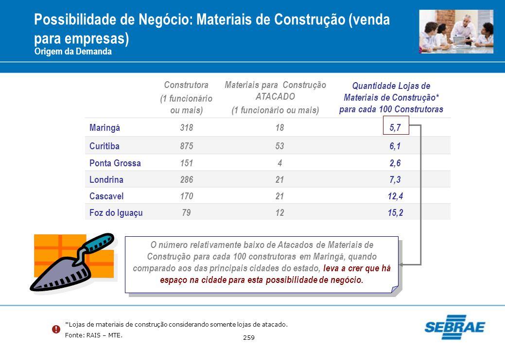 Materiais para Construção ATACADO